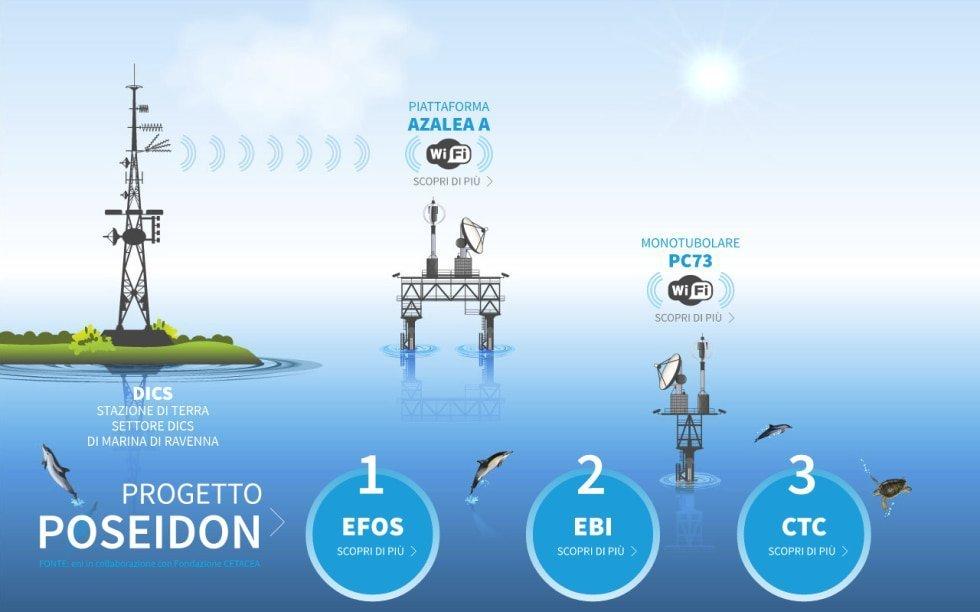 energia sostenibile dalle piattaforme in disuso